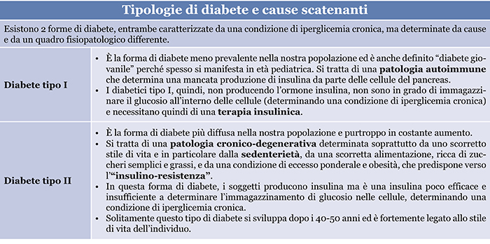tipologie di diabete e cause scatenanti