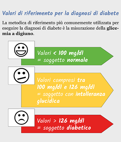 valori di riferimento per la diagnosi di diabete