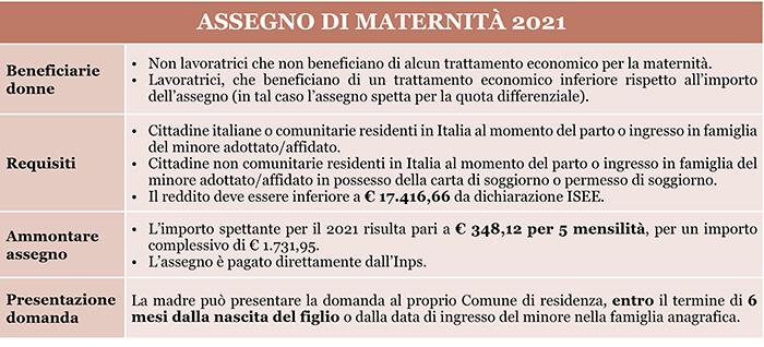 assegno di maternità 2021