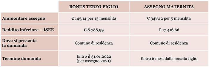 riassunto bonus figli 2021